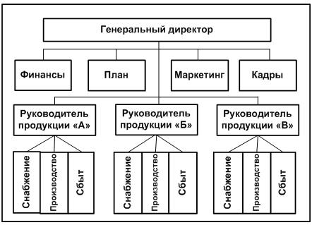 дивизиональная структура