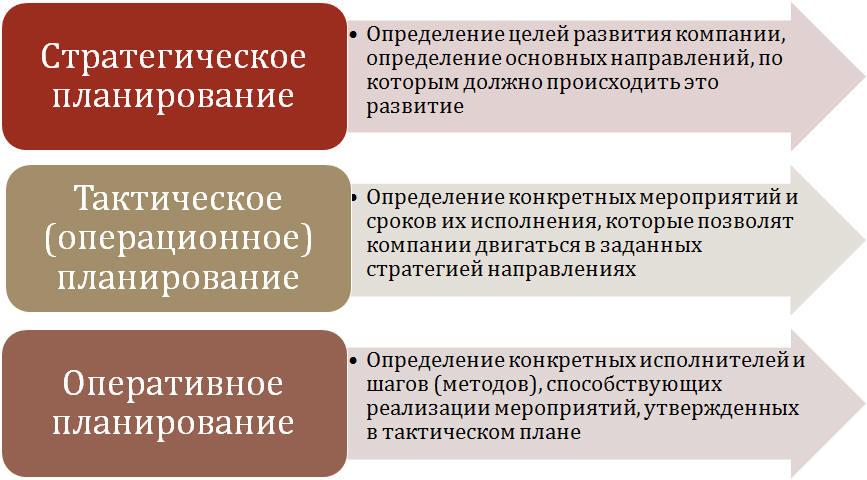 18 этапов стратегического планирования: